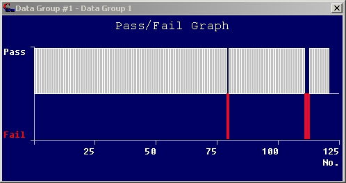 Pass Fail Graph for Measurement Results