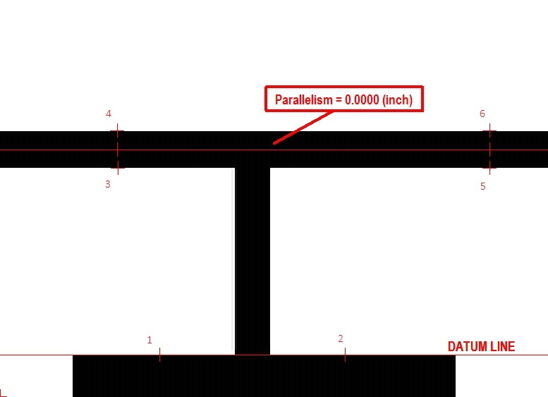 Parallelism of a midline measurement